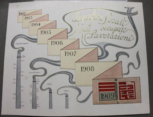 Stampa cromolitografia - azienda cappelli Borsalino Alessandria 1910 lavorazione