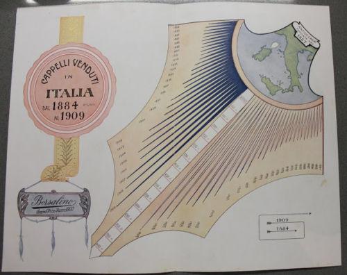 Stampa cromolitografia - azienda cappelli Borsalino Alessandria 1910 vendite