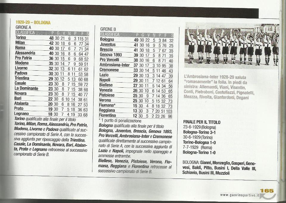 La classifica della serie A nel 1928-29