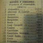 CENSIMENTO DELLA POPOLAZIONE DEL REGNO DI SARDEGNA – 1859